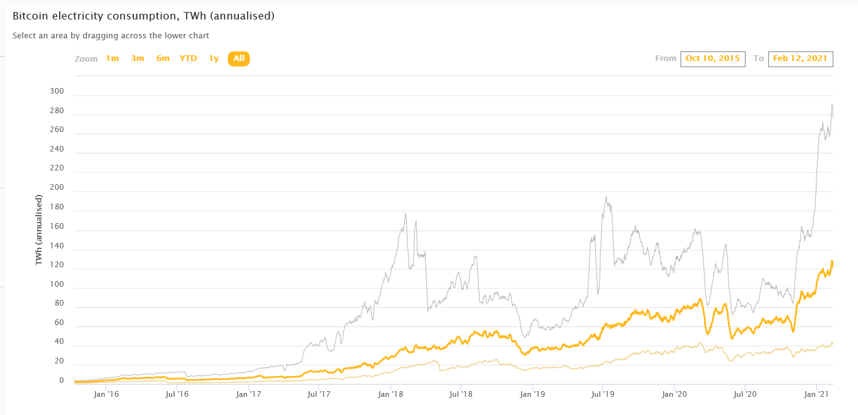 mikor megy fel a bitcoin